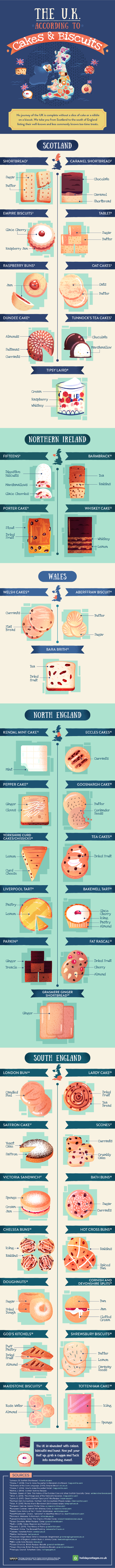 UK cakes and biscuits