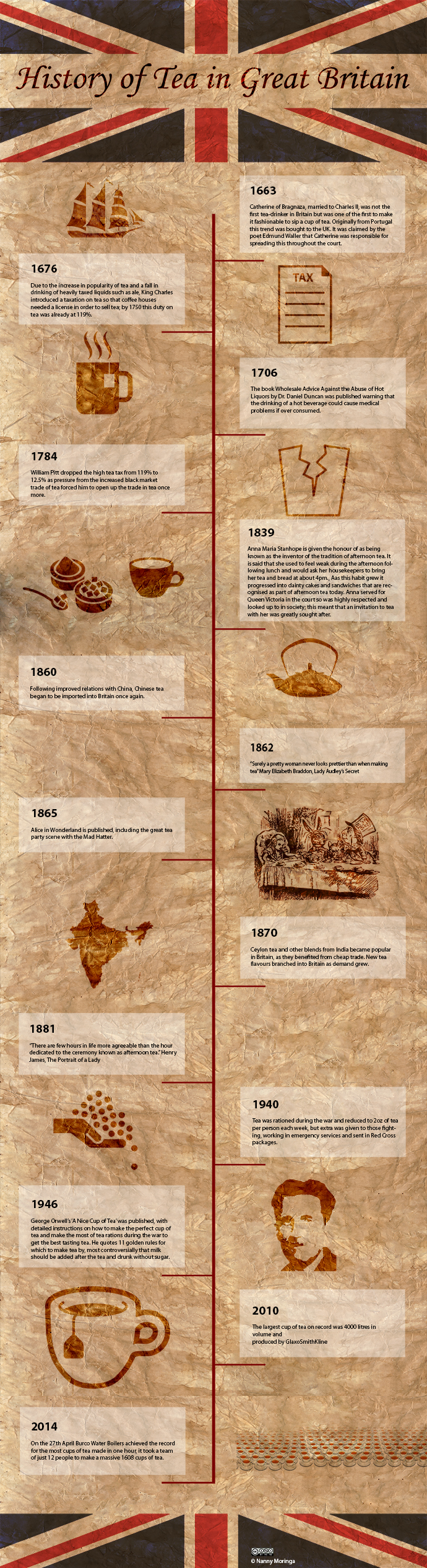History of Tea in Great Britian